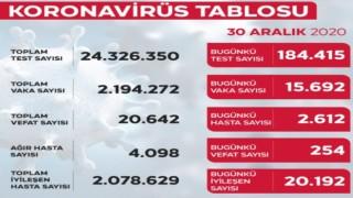 Türkiye'de Bügün Koronavirüs Tablosu